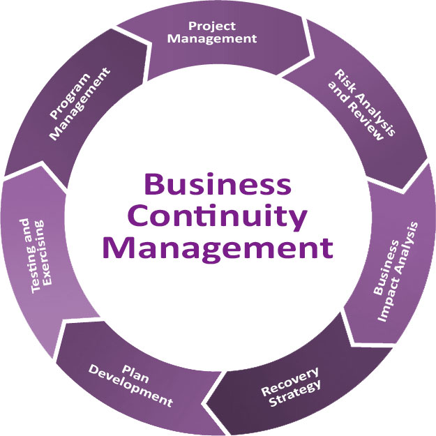 Components Of Business Continuity Plan